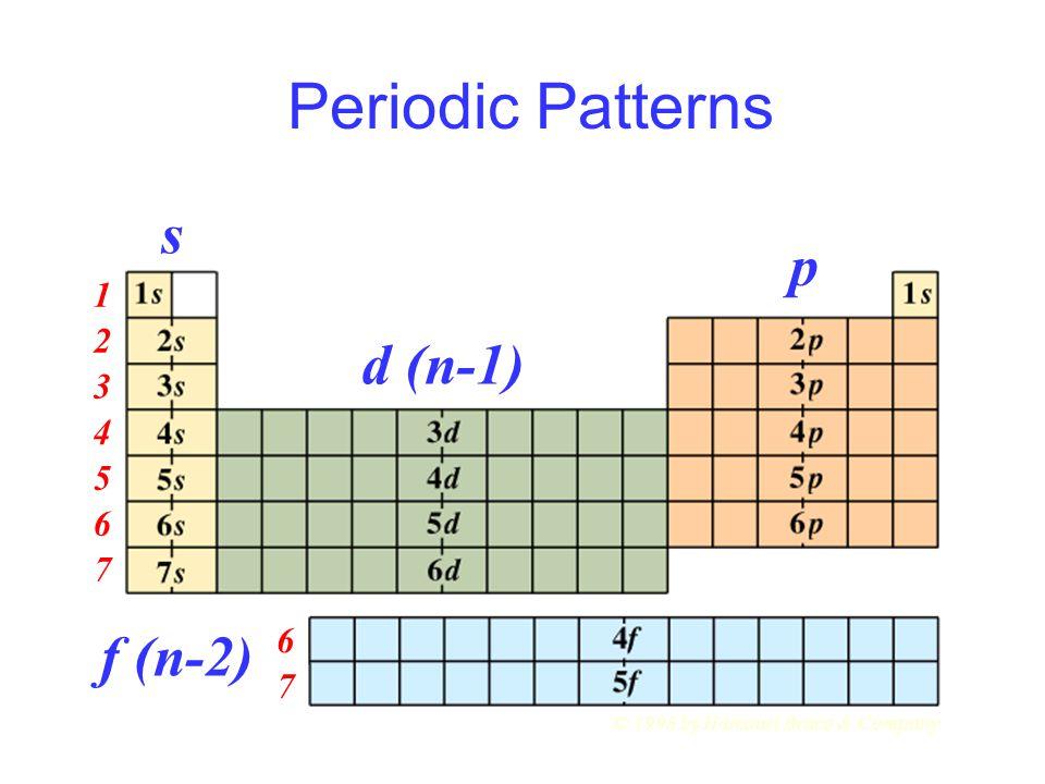 Periodic Patterns s p d (n-1) f (n-2) 1 2 3 4 5 6 7 6 7