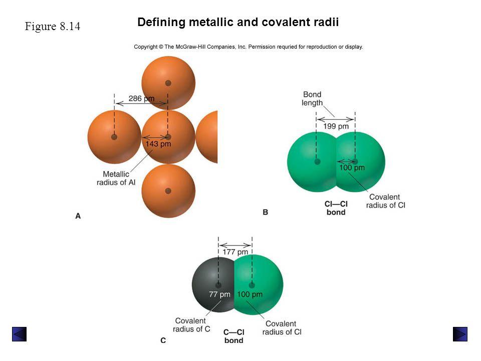 Defining metallic and covalent radii Figure 8.14