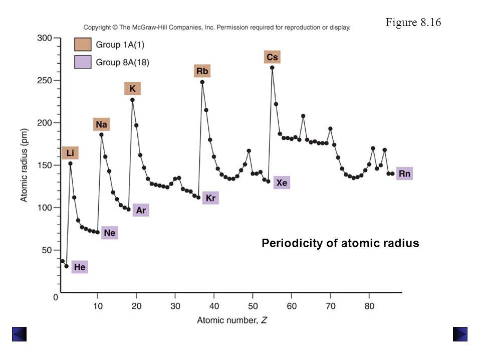 Periodicity of atomic radius