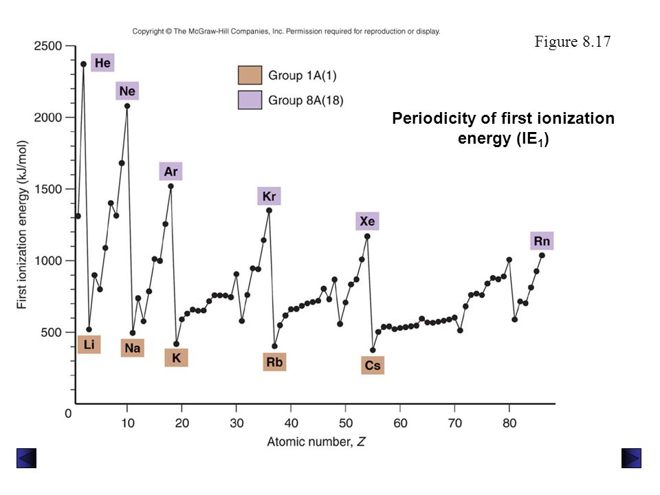 Periodicity of first ionization energy (IE1)