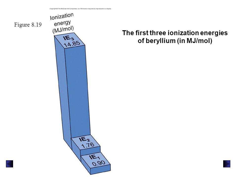 The first three ionization energies of beryllium (in MJ/mol)