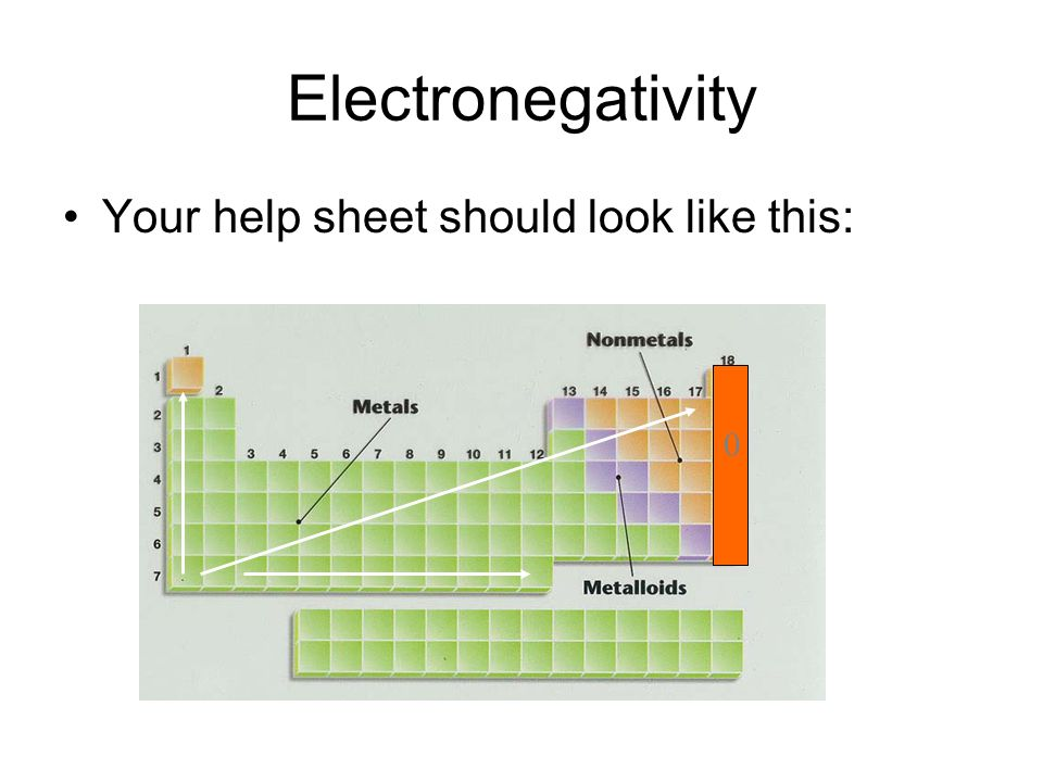 Electronegativity Your help sheet should look like this: