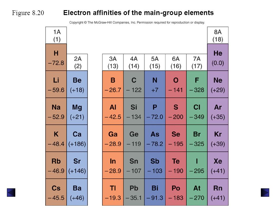 Electron affinities of the main-group elements