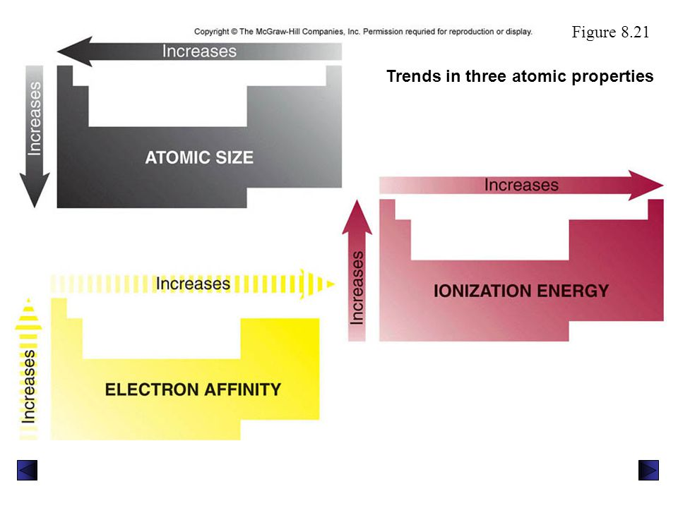 Trends in three atomic properties
