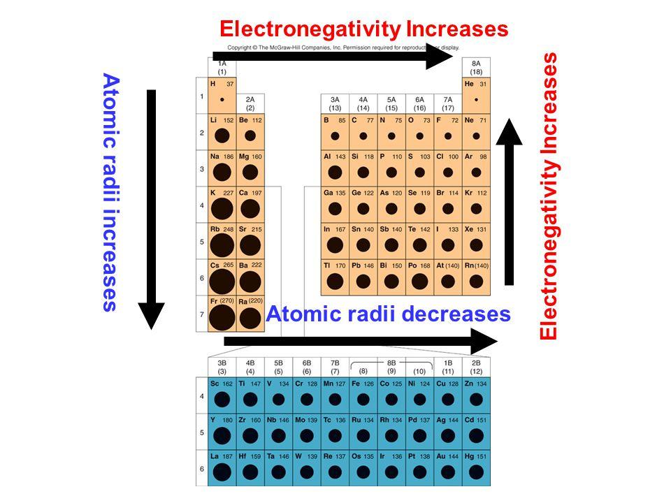 Atomic radii increases Atomic radii decreases