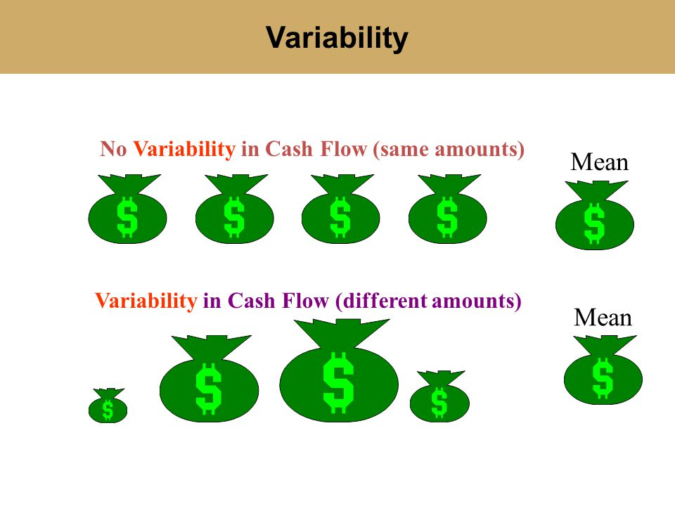 Variability Mean Mean No Variability in Cash Flow (same amounts)