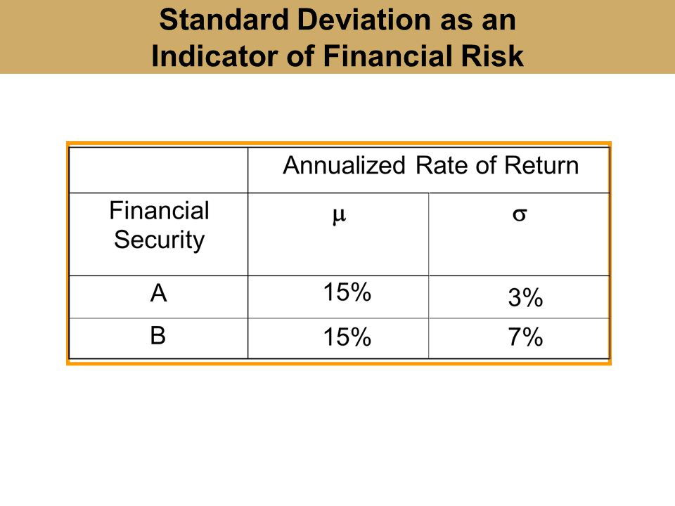 Standard Deviation as an Indicator of Financial Risk