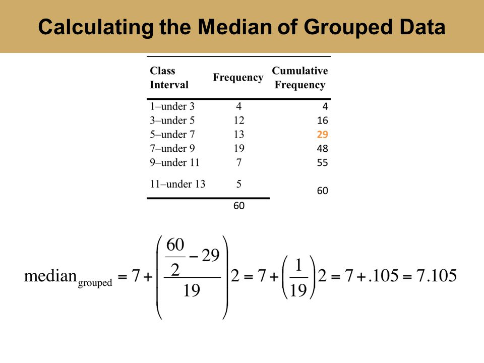 Calculating the Median of Grouped Data