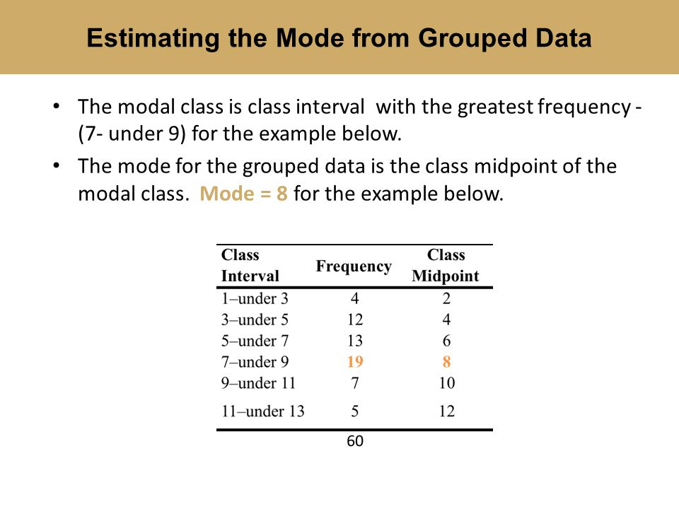 Estimating the Mode from Grouped Data