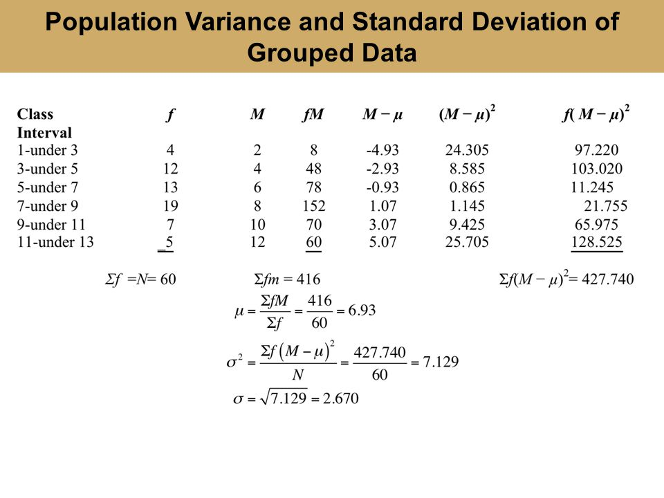 Population Variance and Standard Deviation of Grouped Data