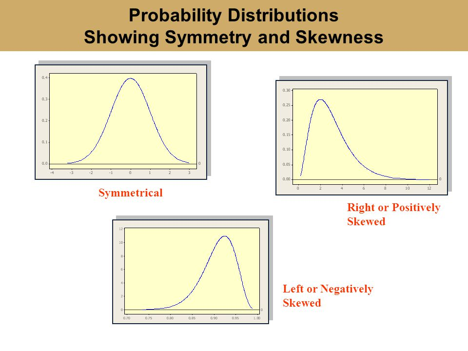 Probability Distributions Showing Symmetry and Skewness