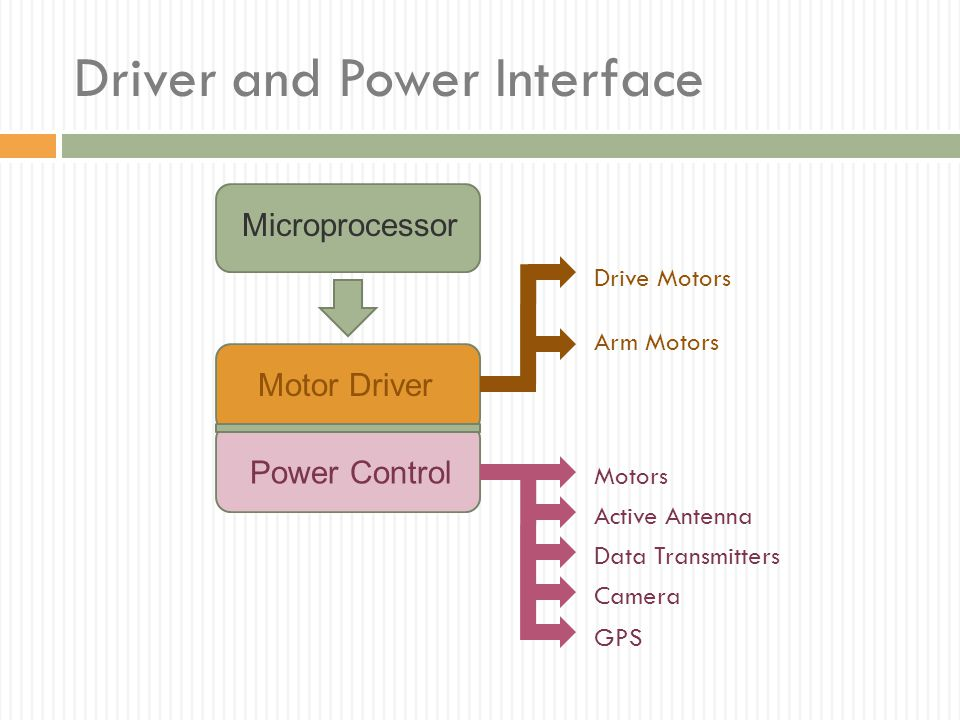 Driver and Power Interface