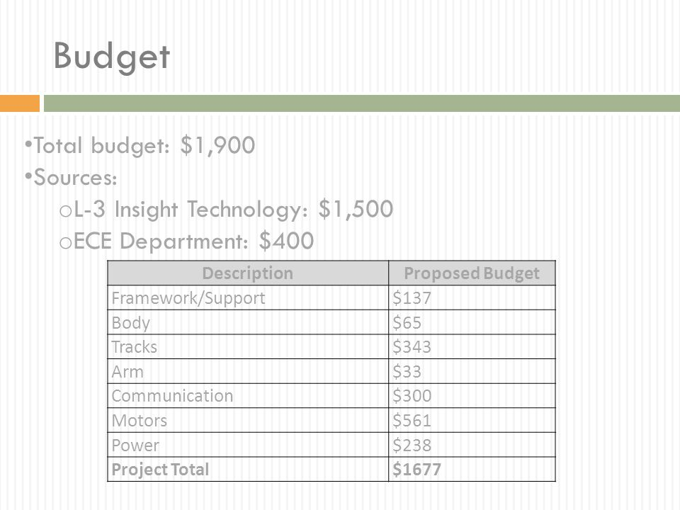 Budget Total budget: $1,900 Sources: L-3 Insight Technology: $1,500