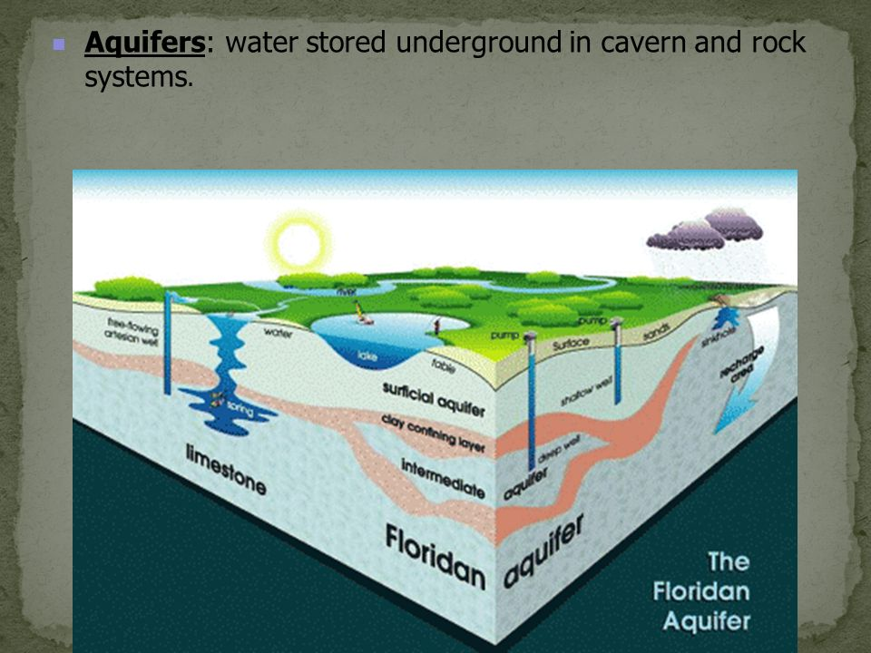 Aquifers: water stored underground in cavern and rock systems.