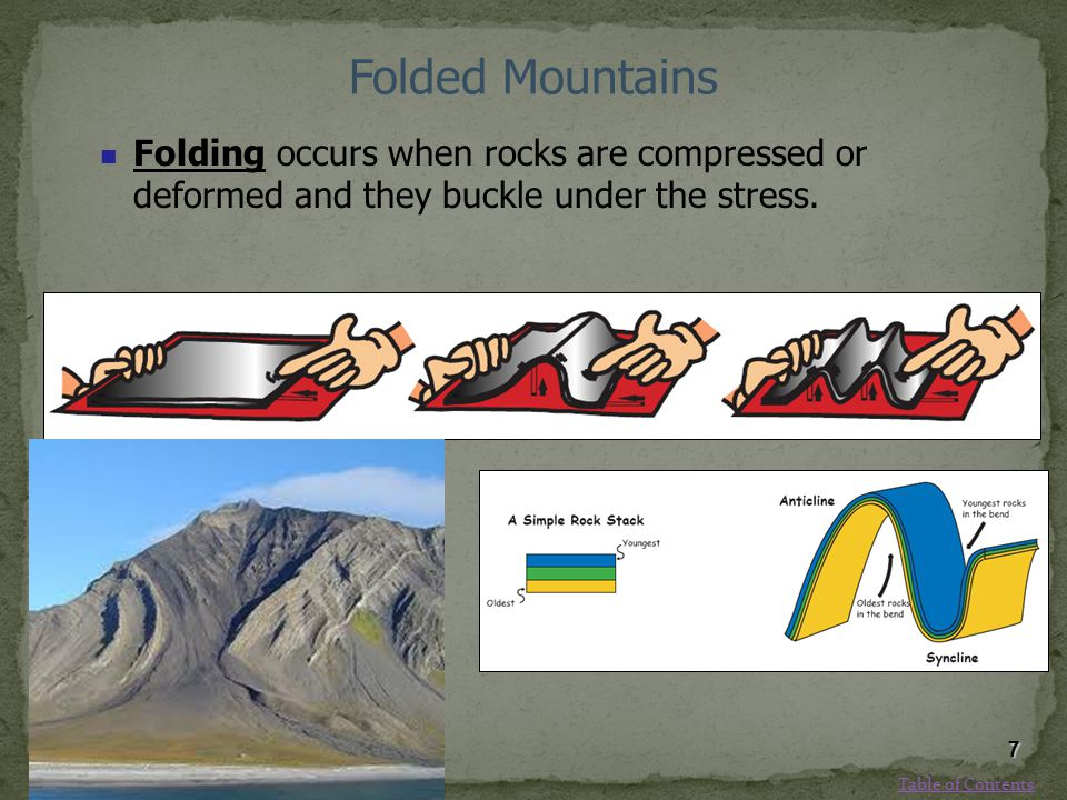 Folded Mountains Folding occurs when rocks are compressed or deformed and they buckle under the stress.