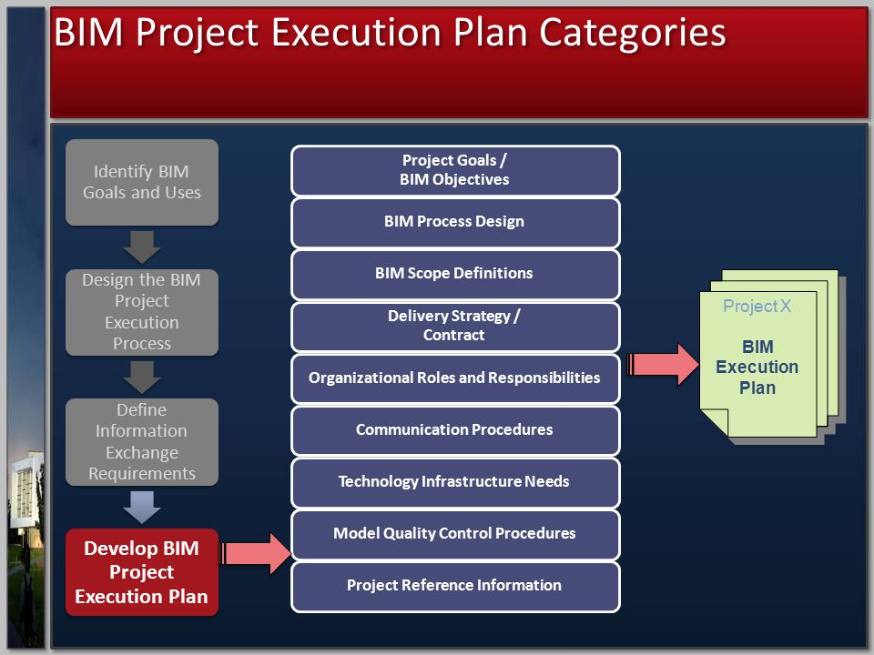 project execution plan Project teams can use these documents to develop their bim project execution plan, or copy appropriate content to any customized organizational documents 2 readers who are not familiar with these concepts should first review the national building information modeling.