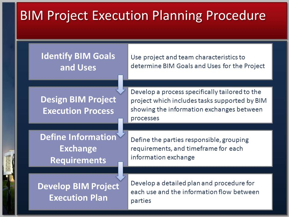 BIM Project Execution Planning Procedure