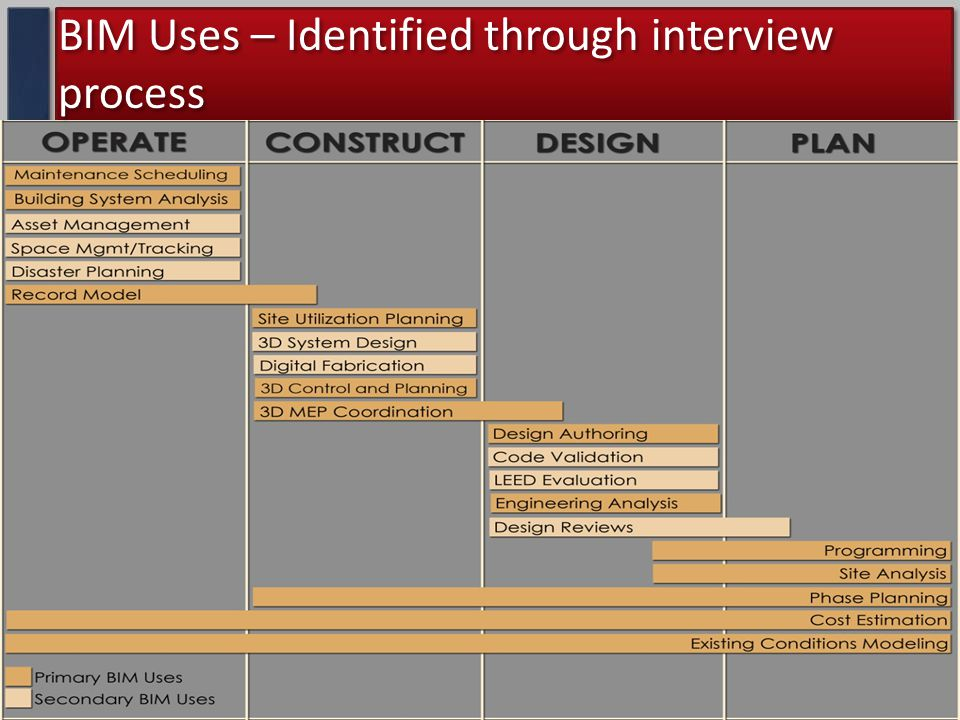 BIM Uses – Identified through interview process