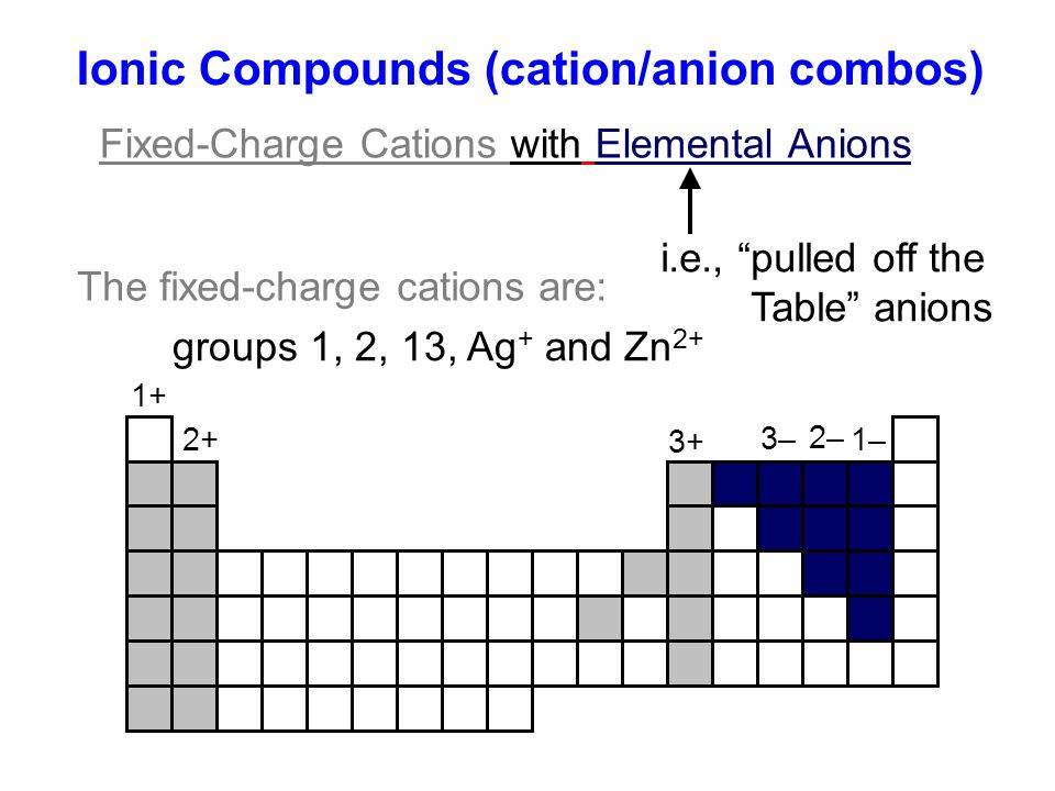 Ionic Compounds (cation/anion combos)