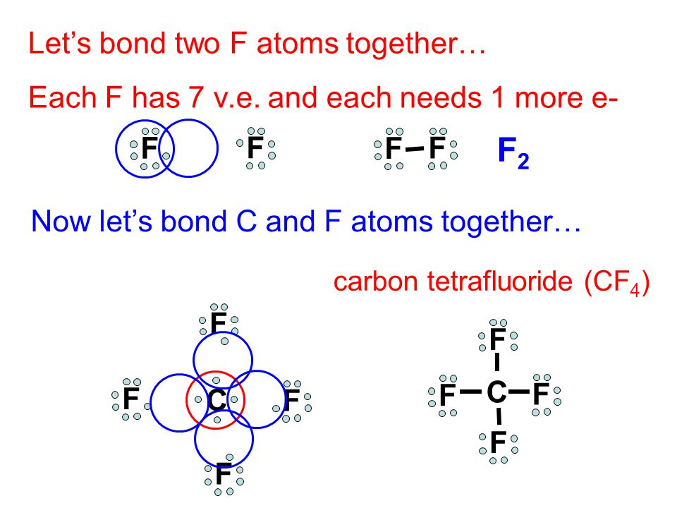 F2 Let's bond two F atoms together…