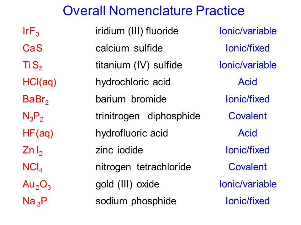 Overall Nomenclature Practice