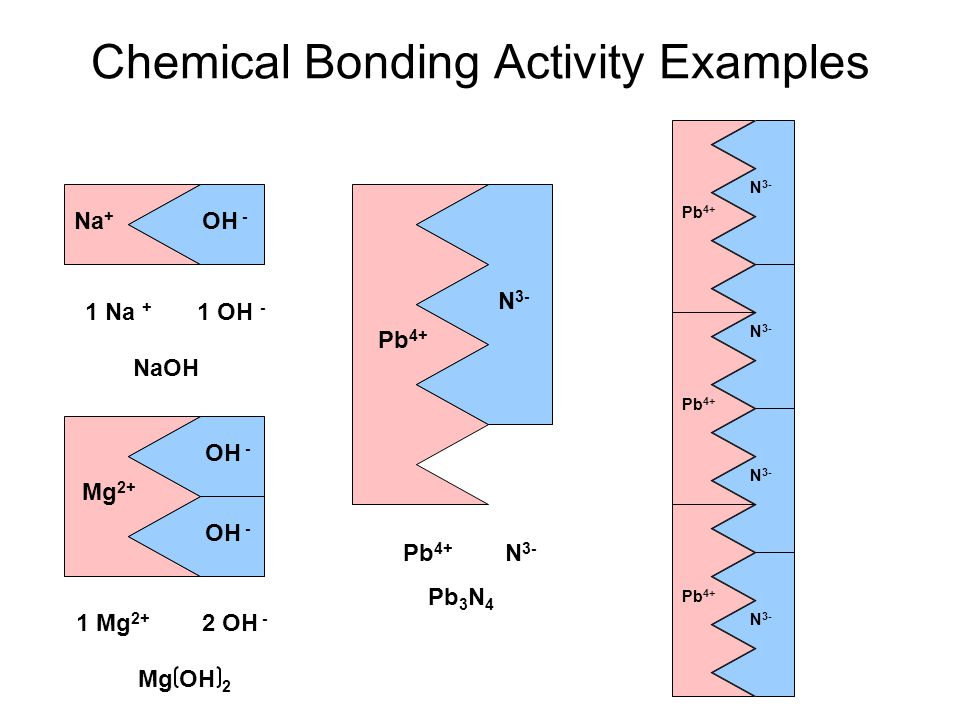 Chemical Bonding Activity Examples