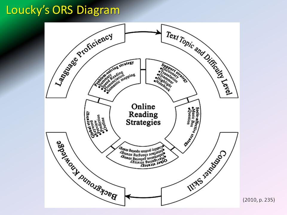 Loucky's ORS Diagram (2010, p. 235)
