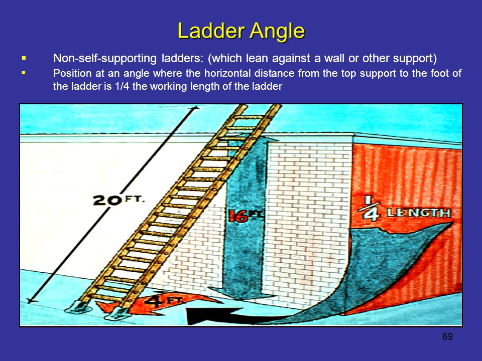 Ladder Angle Non-self-supporting ladders: (which lean against a wall or other support)