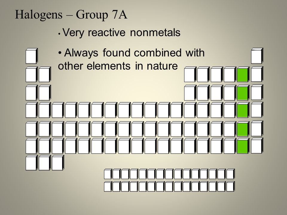 Halogens – Group 7A Very reactive nonmetals Always found combined with other elements in nature