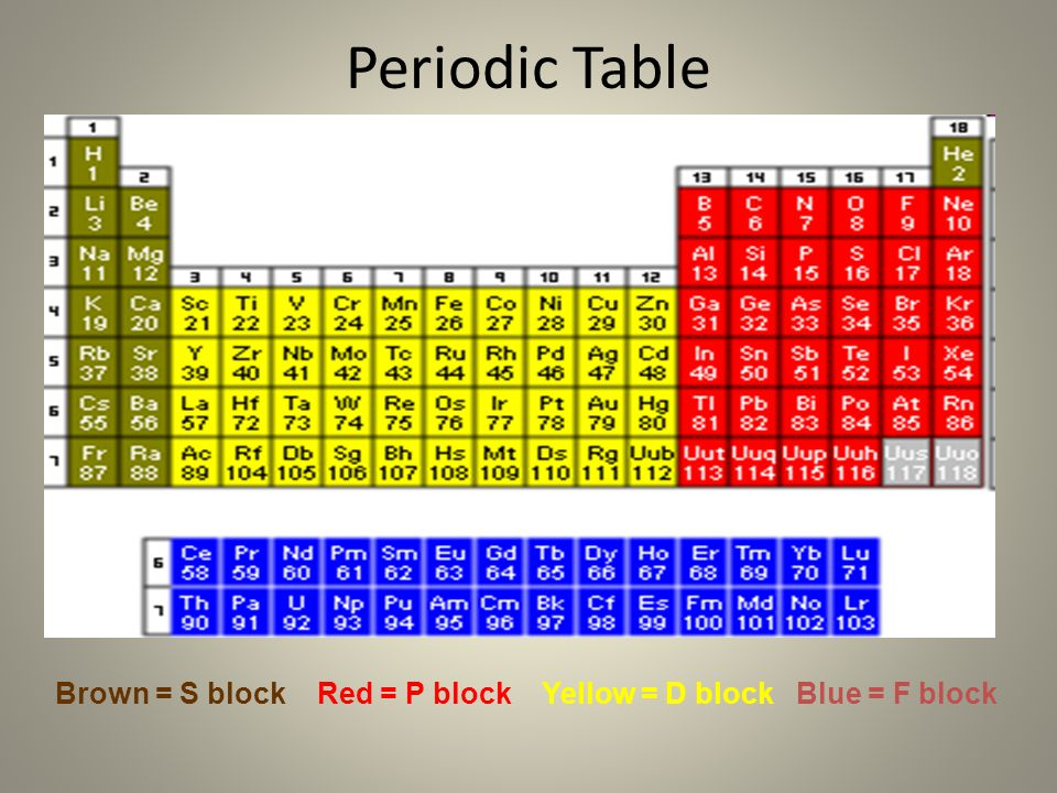 The periodic table chemistry ppt video online download 4 periodic table brown s block red p block yellow d block blue f block urtaz Choice Image