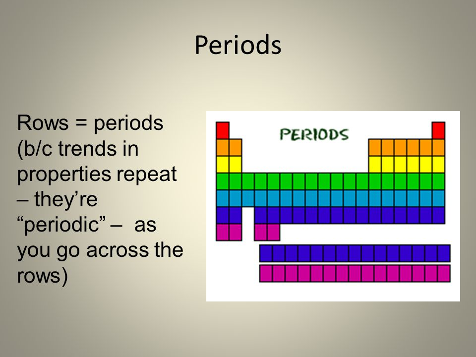 Periods Rows = periods (b/c trends in properties repeat – they're periodic – as you go across the rows)