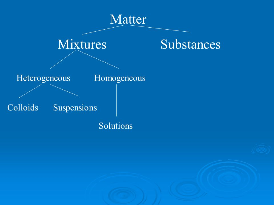 Matter Mixtures Substances Heterogeneous Homogeneous Colloids