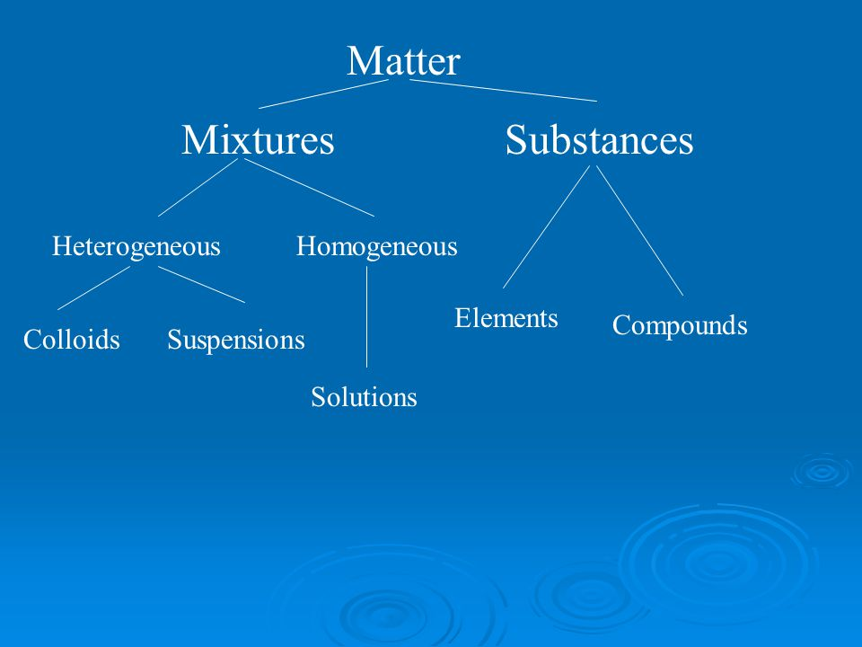 Matter Mixtures Substances Heterogeneous Homogeneous Elements