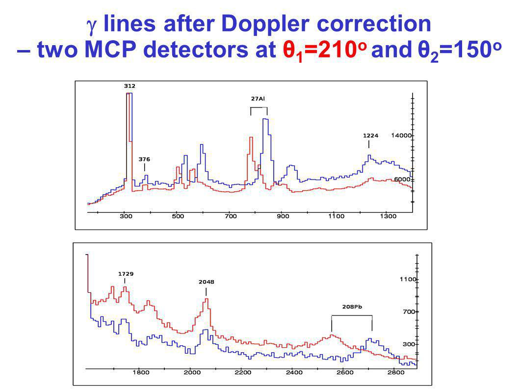  lines after Doppler correction – two MCP detectors at θ1=210o and θ2=150o