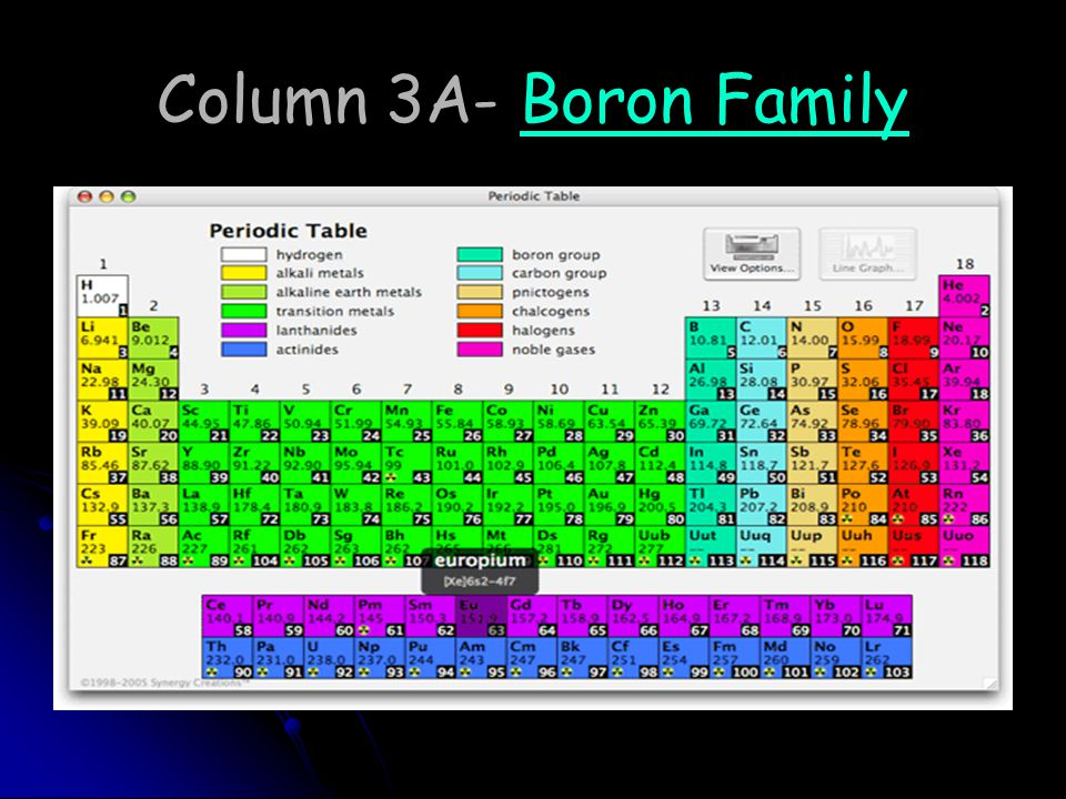 Column 3A- Boron Family