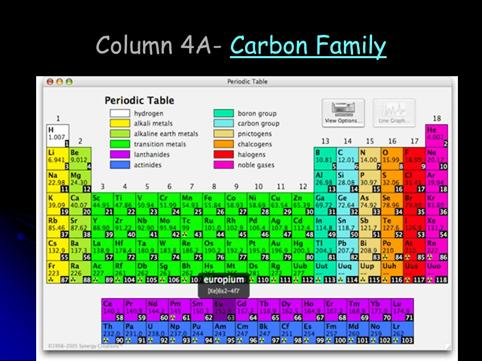 Column 4A- Carbon Family