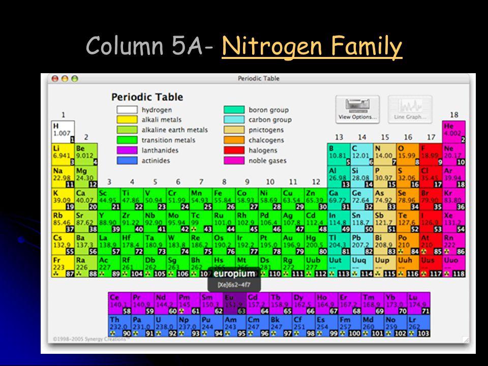 Column 5A- Nitrogen Family