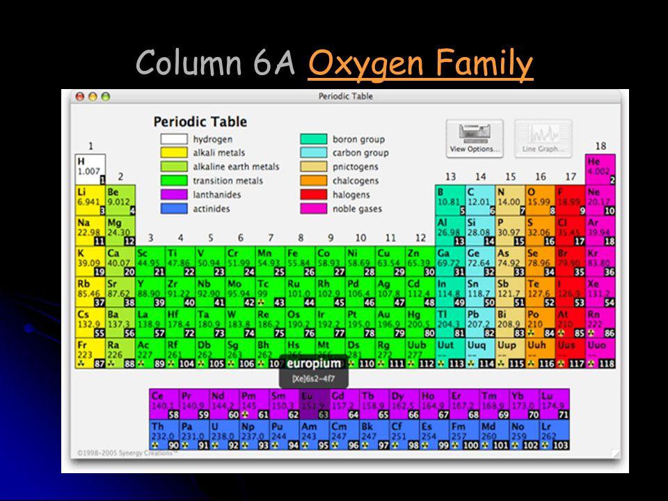 Column 6A Oxygen Family