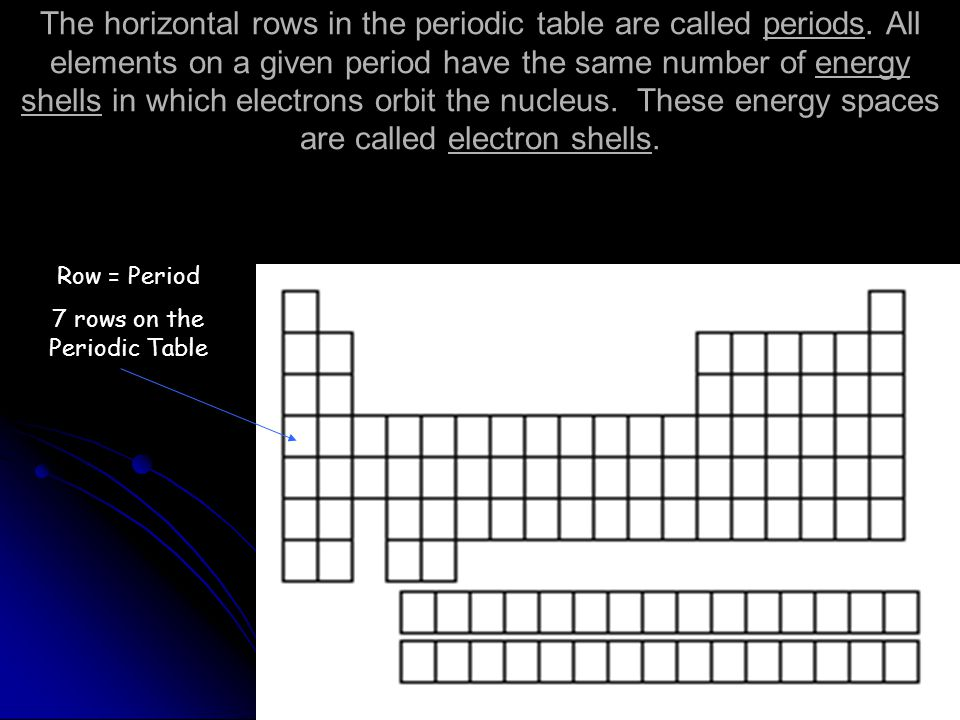 The periodic table ppt download for Table th horizontal