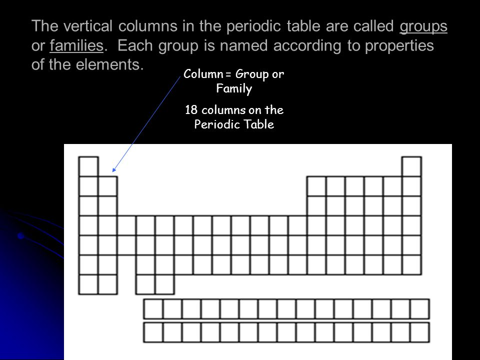 The vertical columns in the periodic table are called groups or families. Each group is named according to properties of the elements.