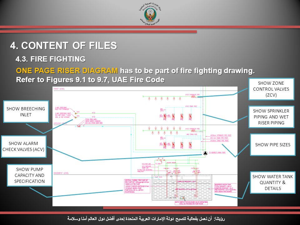 4. CONTENT OF FILES 4.3. FIRE FIGHTING