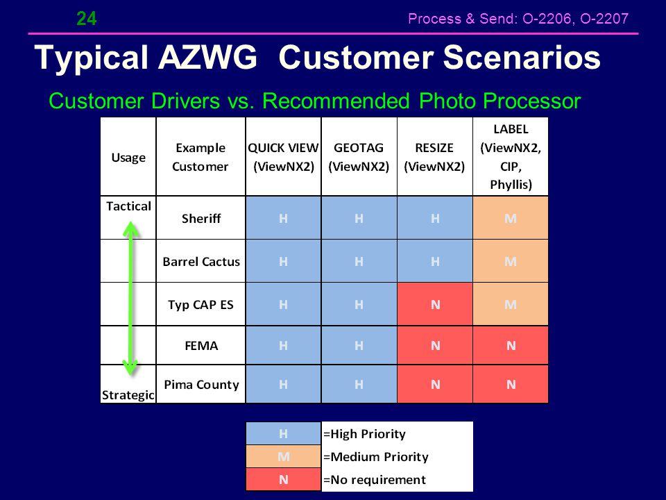 Typical AZWG Customer Scenarios