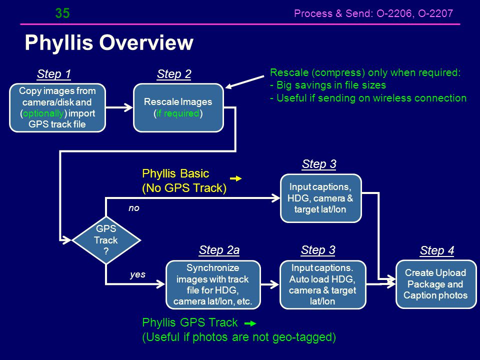 Phyllis Overview Step 1 Step 2 Step 3 Phyllis Basic (No GPS Track)