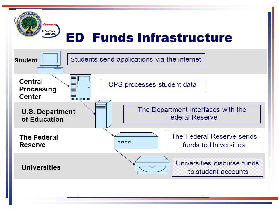 ED Funds Infrastructure