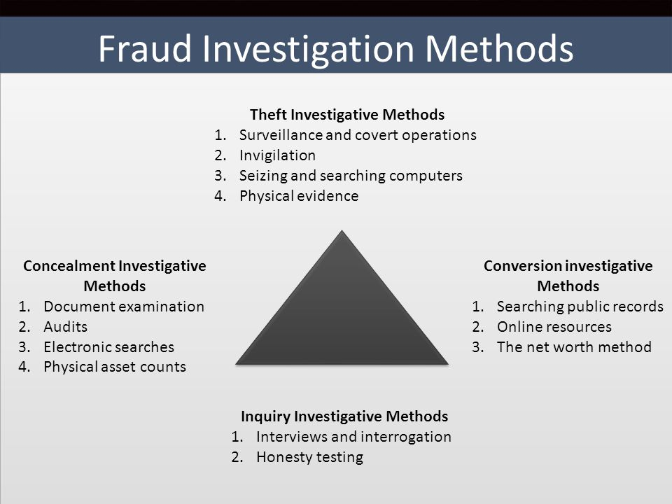 Fraud Investigation Methods