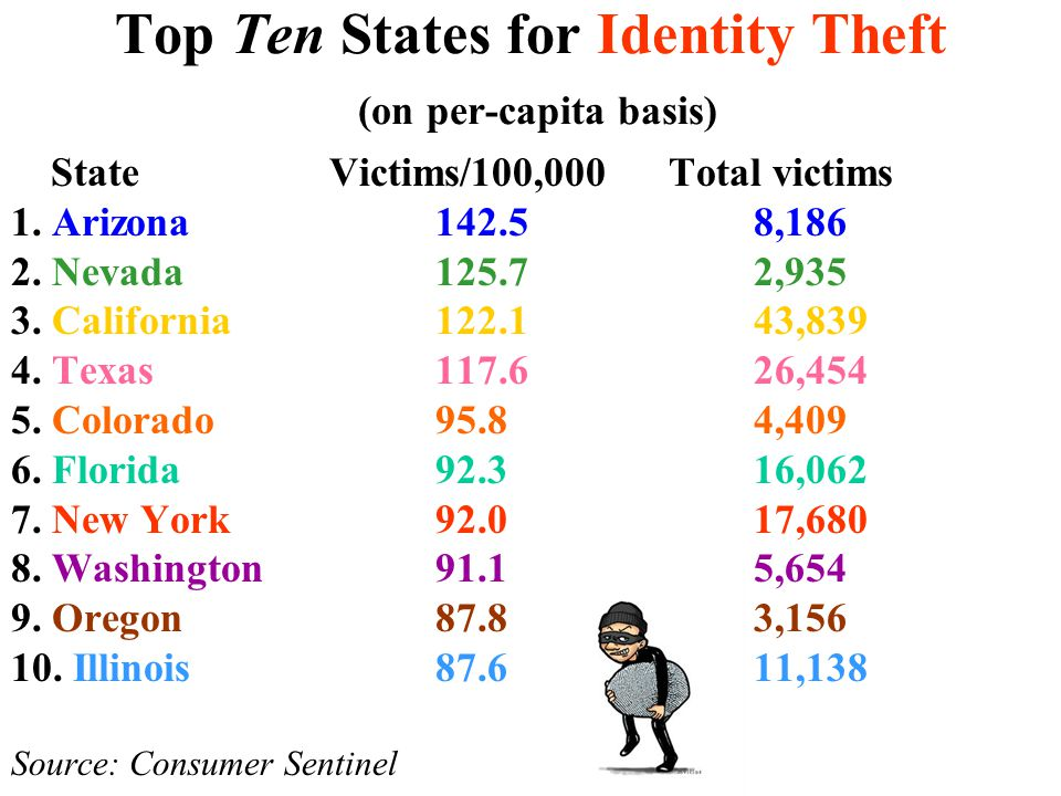 Top Ten States for Identity Theft (on per-capita basis)