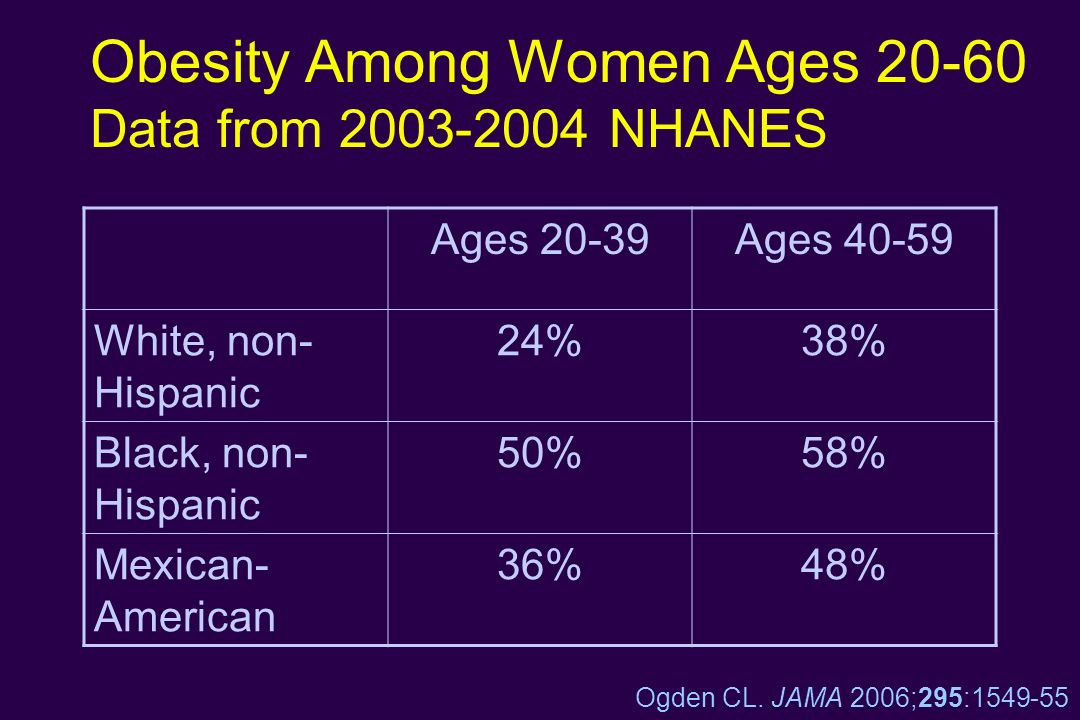 Obesity Among Women Ages Data from NHANES