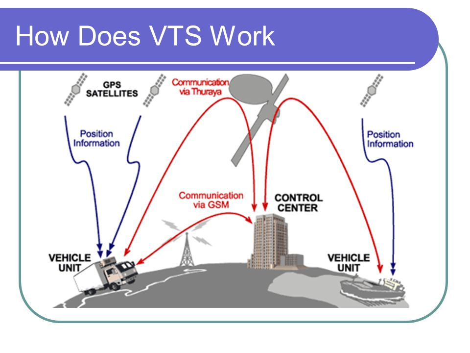 How Does VTS Work