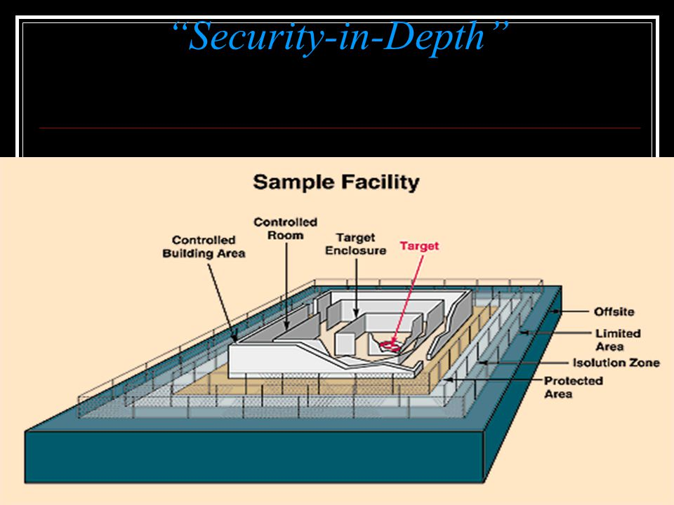 Security-in-Depth