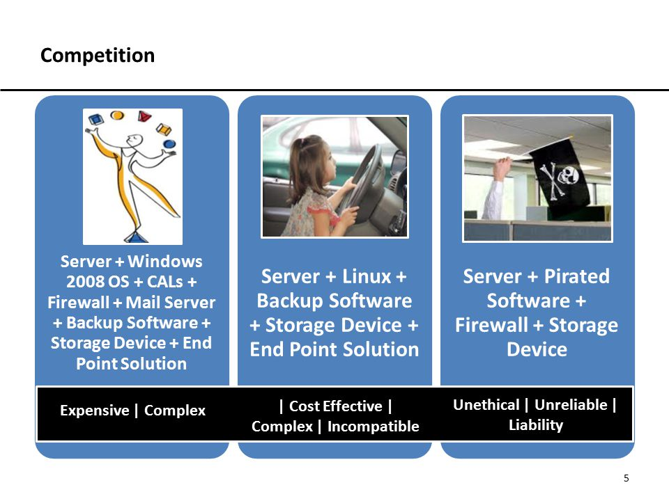 Competition Server + Windows 2008 OS + CALs + Firewall + Mail Server + Backup Software + Storage Device + End Point Solution.